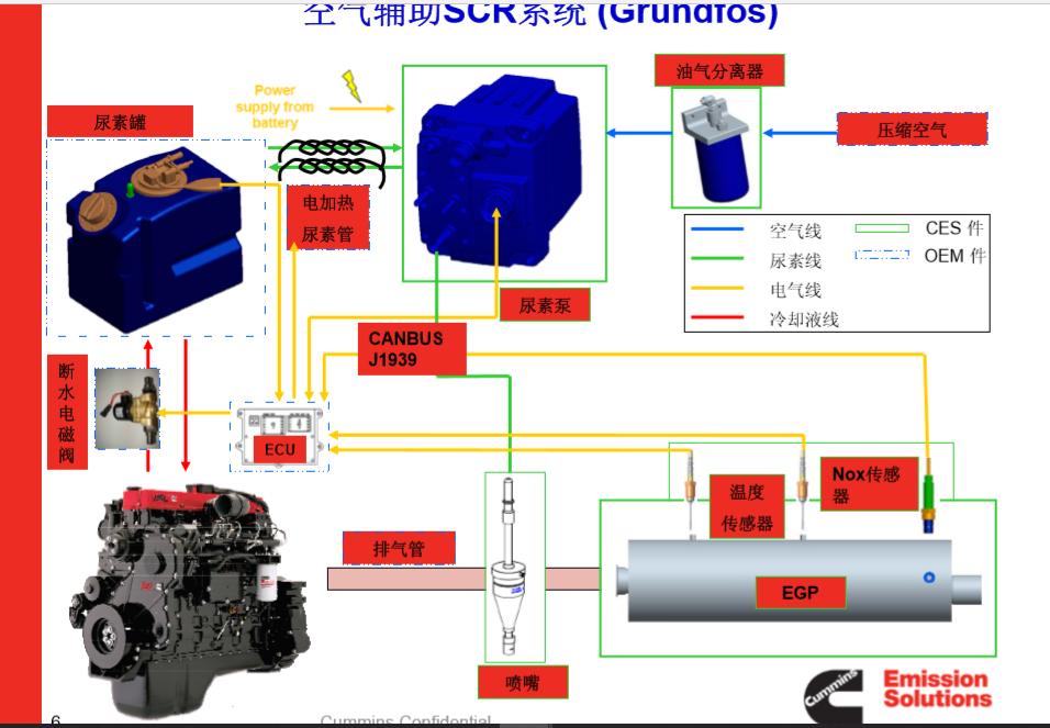 Grundfos/Emitec UDS2.5 Nox sensor and urea pump detector device-sukorun