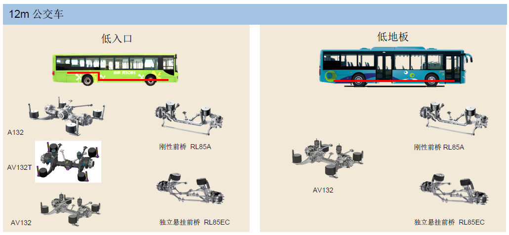 1.3 Chssis design for bus and coach-Sukorun