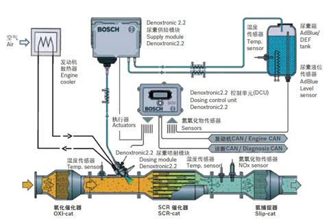 Sino truck 04010323 catalyst muffler for scr system-sukorun